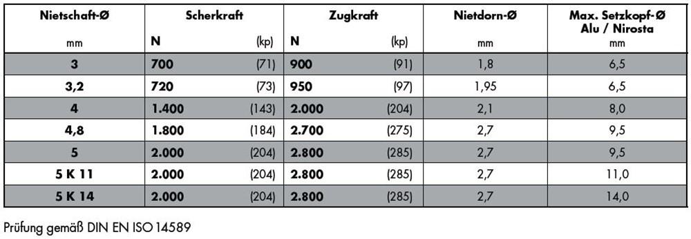 1292_gesipa-standaard-aluminium-nirosta-tabel.jpg
