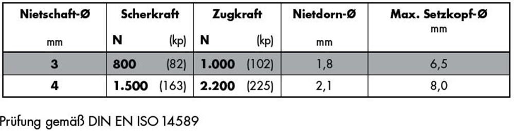 1542_gesipa-standaard-koper-staal-koper-brons.jpg