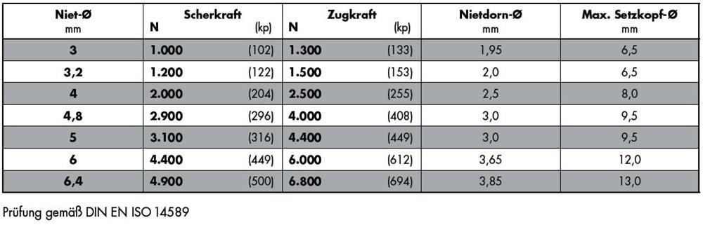 1388_gesipa-standaard-staal-staal-tabel.jpg