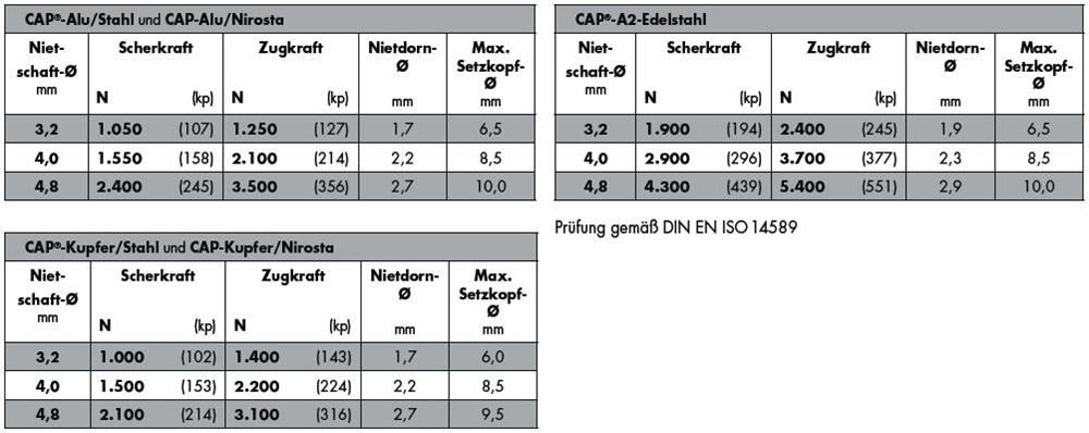 3256_gesipa-cap-tabel.jpg