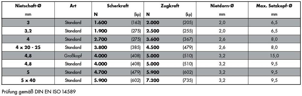 1714_gesipa-standaard-roestvaststaal-a4-tabel.jpg