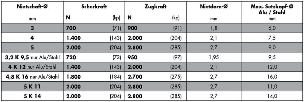 1076_gesipa-standaard-verzonken-en-grote-kop-tabel.jpg